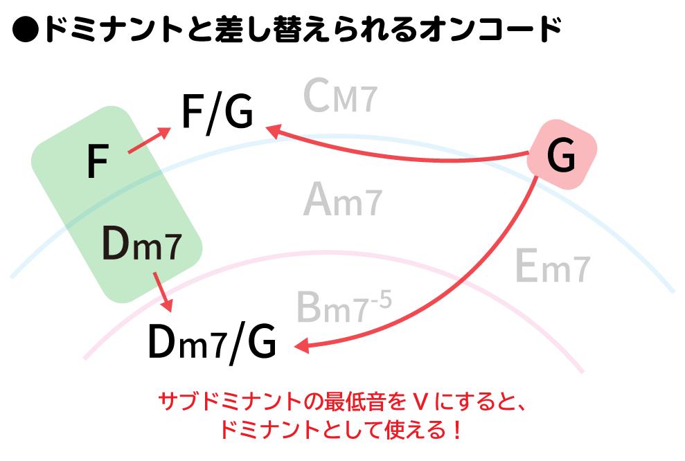 五度圏表:ドミナントと差し替えられるオンコードの解説。サブドミナントの最低音をVにすると、ドミナントとして使える!