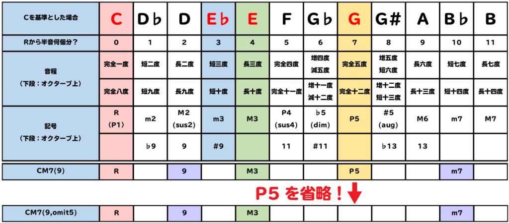 表:CM7(9,omit5)は、CM7(9)からP5を省略する。