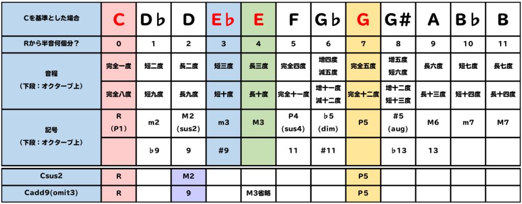 表:Cadd9(omit3)とCsus2の構成音は同じ。