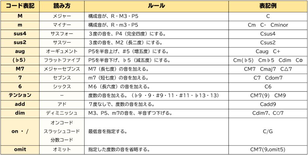 表:コード表記のまとめ