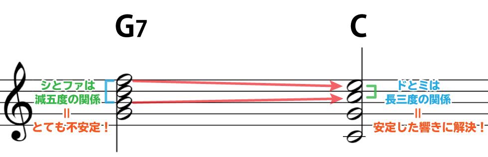 解説の楽譜:G7の構成音シとファは減五度の関係でとても不安定。Cに進み、ドとミの長三度関係で、安定した響きに解決!