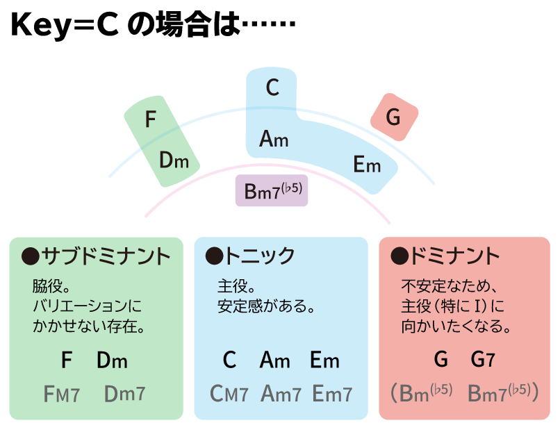 コードの役割:Key=Cの場合は…… サブドミナントF・Dm、トニックC・Am・Em、ドミナントG・G7
