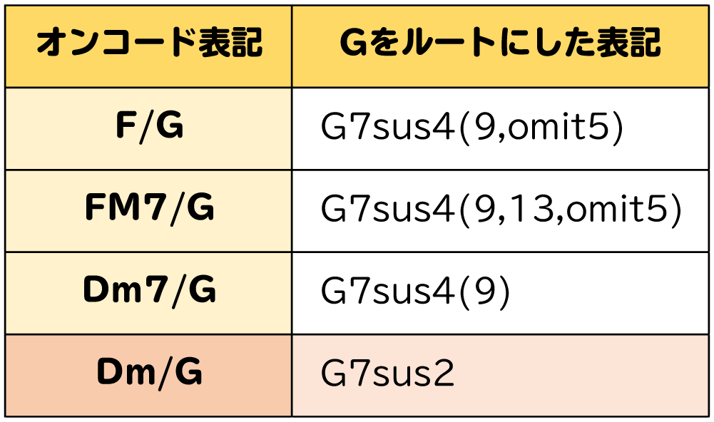 表:F/G → G7sus4(9,omi5):FM7/G → G7sus4(9,13,omit5):Dm7/G → G7sus4(9):Dm/G → G7sus2