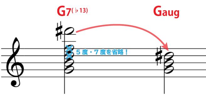 解説の楽譜:G7(♭13)の5度、7度を省略するとGaugになる。