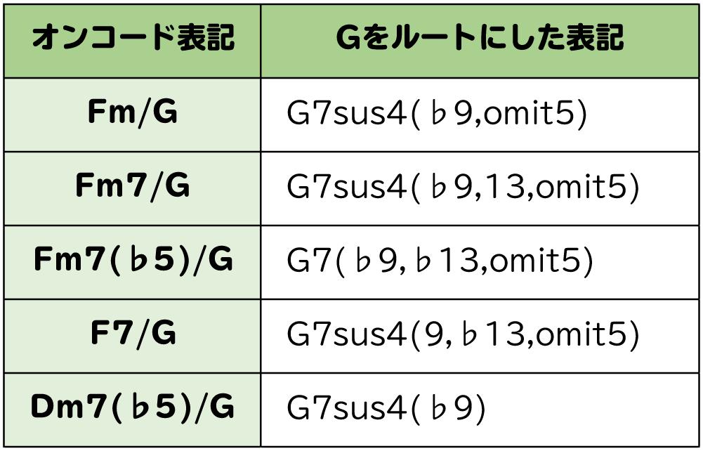 表:Fm/G → G7sus4(♭9,omi5):Fm7/G → G7sus4(♭9,13,omit5):Fm7(♭5)/G → G7sus4(♭9,♭13,omit5):F7/G → G7sus4(9,♭13,omit5):Dm7(♭5)/G → G7sus4(♭9)