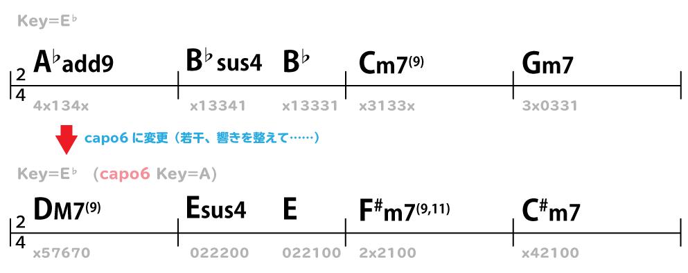 コード譜:Key=E♭(capo6 Key=A ) DM7(9) → Esus4  → E → F#m7(9,11) → C#m7