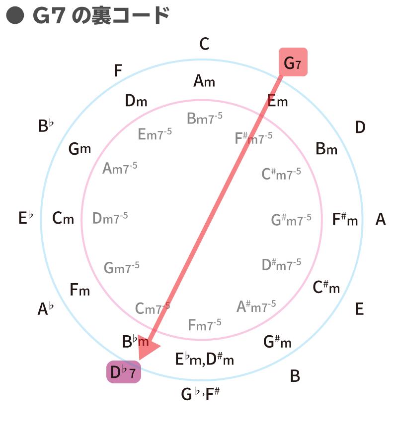 G7の裏コードを五度圏表で解説:G7 → D♭7