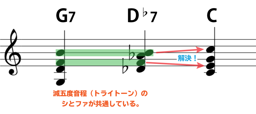 解説の楽譜:G7とD♭7は、減五度音程(トライトーン)のシとファが共通している。Cで解決!