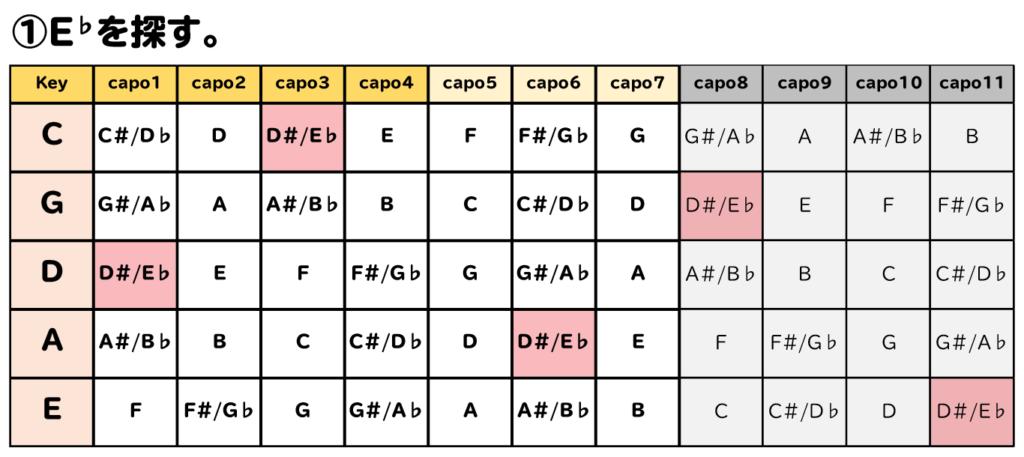 カポタスト移調表を使った移調:①E♭を探す。