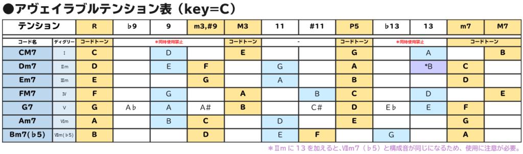 Key=Cにおけるアヴェイラブルテンション表