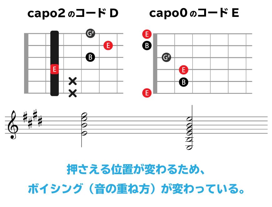capo2のコードDとcapo0のコードEの比較画像。押さえる位置が変わるため、ボイシングが変わっている。