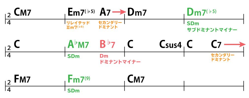 コード進行:CM7→Em7(♭5)→A7→Dm7→Dm7(♭5)→C→A♭M7→B♭7→C→Csus4→C→C7→FM7→Fm7(9)→CM7