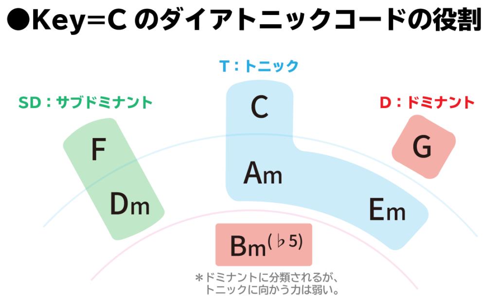 五度圏表:Key=Cのダイアトニックコードの役割