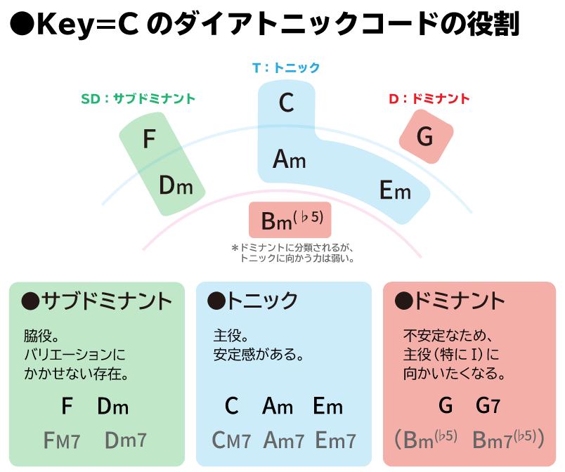Key=Cのダイアトニックコードの役割