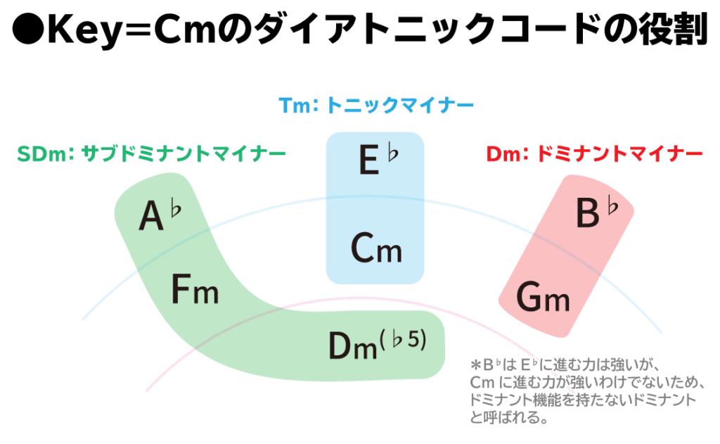 五度圏表:Key=Cmのダイアトニックコードの役割