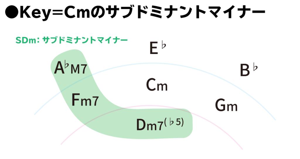 五度圏表:Key=Cmのサブドミナントマイナー