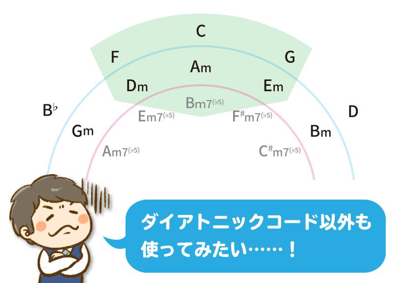 イラスト:ダイアトニックコード以外も使って、曲を作りたい……!