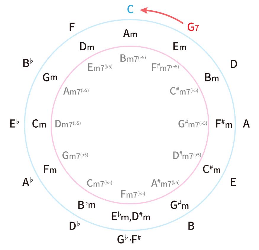 五度圏表で、強進行・ドミナントモーションを表した図