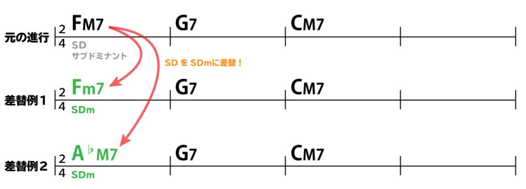 コード進行:元の進行FM7→G7→CM7:差替例1Fm7→G7→CM7:差替例2A♭M7→G7→CM7