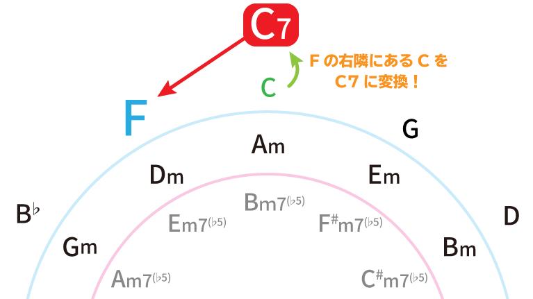 五度圏表で解説:Fの右隣にあるCをC7に変換:C7→F