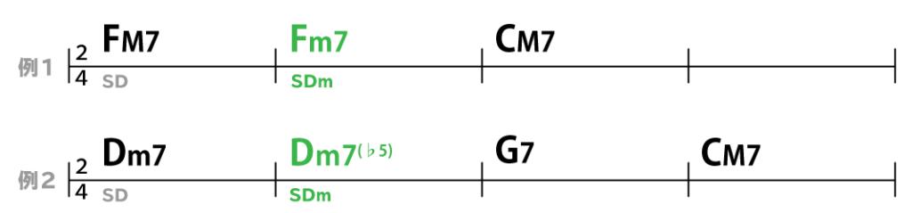 コード進行:例1F→Fm→C:例2Dm7→Dm7(♭5)→G7→C