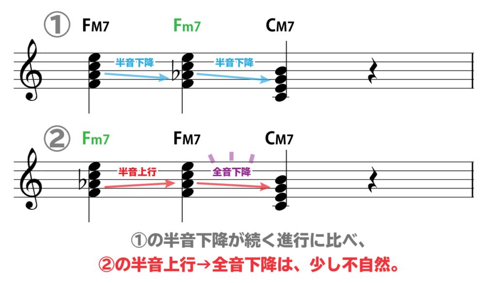 楽譜で解説:1 FM7→Fm7→CM7 は、内声が半音下降が続く。 2 Fm7→FM7→CM7は、半音上行→全音下降と、少し不自然。