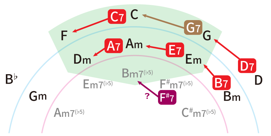 5種類のセカンダリードミナントを解説した五度圏表の図