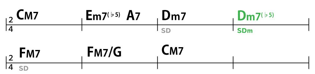 コード進行:C→Em7(♭5)→A7→Dm7→Dm7(♭5)→FM7→FM7/G→C
