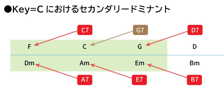 Key=Cにおけるセカンダリードミナントの図