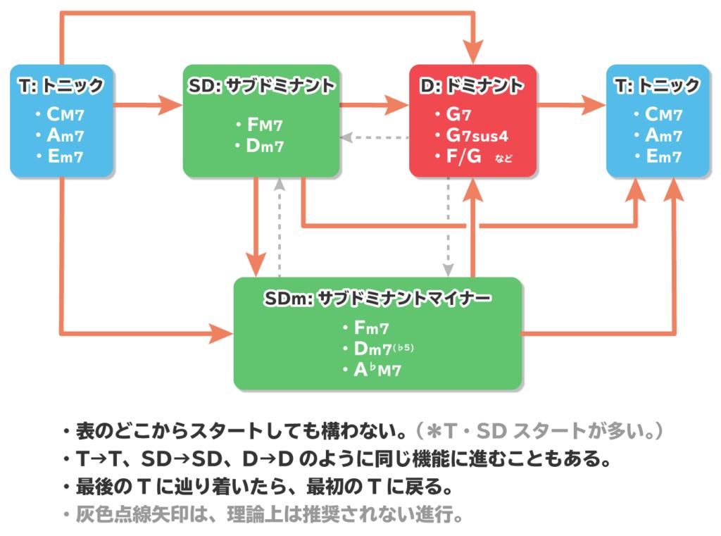 コード進行フローチャート図
