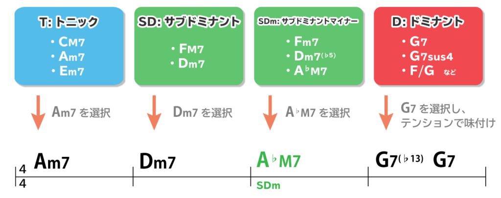 フローチャートを利用してコード進行を作る例:Am7→Dm7→A♭M7→G7(♭13)→G7