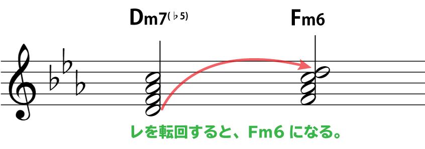 楽譜解説:Dm7(♭5)のレを転回するとFm6になる。