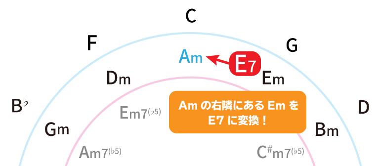 Amのセカンダリードミナントを解説した図:Amの右隣にあるEmをE7に変換!