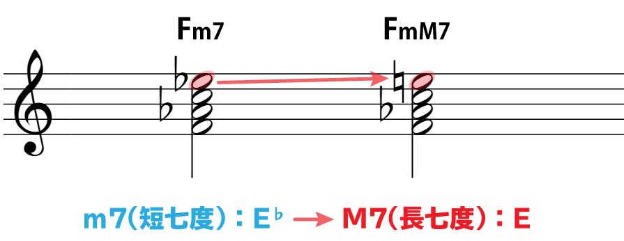 楽譜で解説:Fm7とFmM7は、構成音E♭とEという違いがある。