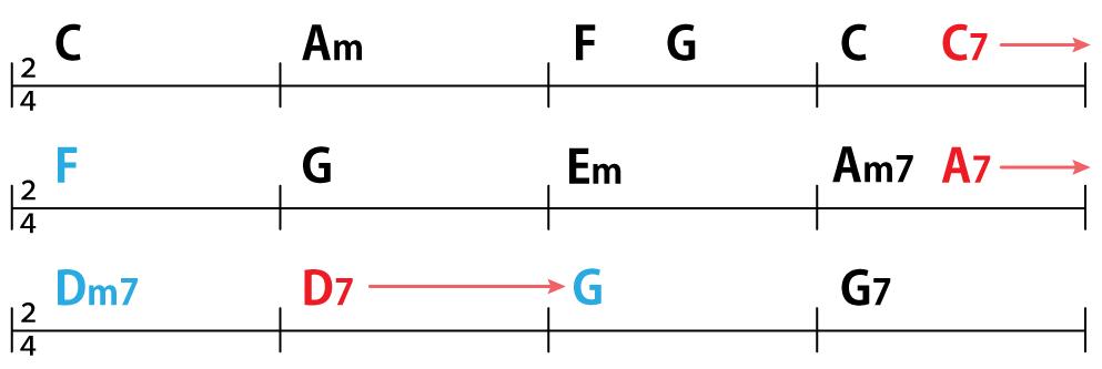 コード進行:C→Am→F→G→C→C7 F→G→Em→Am→A7  Dm→D7→G→G7