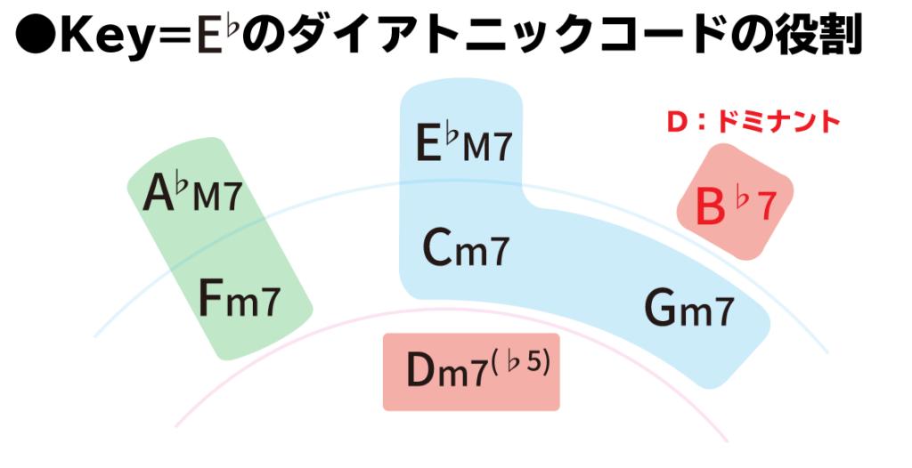 Key=E♭のダイアトニックコードの役割:B♭7は、D(ドミナント)