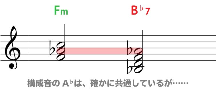 楽譜で解説:FmとB♭7は、構成音のA♭が確かに共通しているが……