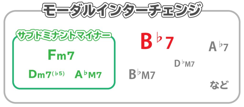 ベン図:モーダルインターチェンジの中に、サブドミナントマイナーやB♭7が含まれている。