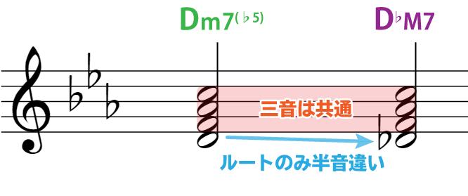 楽譜で解説:Dm7(♭5)→D♭M7 三音は共通で、ルートのみ半音違う。