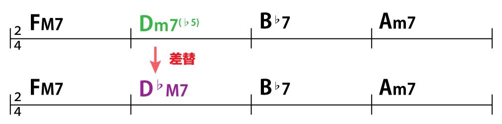 コード進行FM7→Dm7(♭5)→B♭7→Am7:FM7→D♭M7→B♭7→Am7