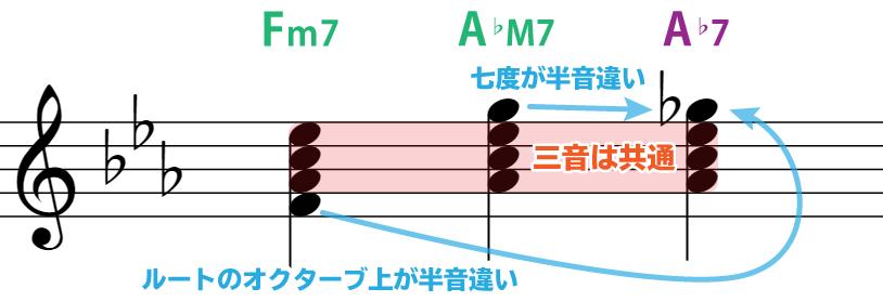 楽譜で解説:Fm7→A♭M7→A♭7:三音は共通。