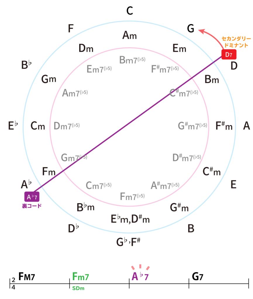 五度圏表で解説:D7の裏コードがA♭7:コード進行Am7→A♭7→G7→CM7