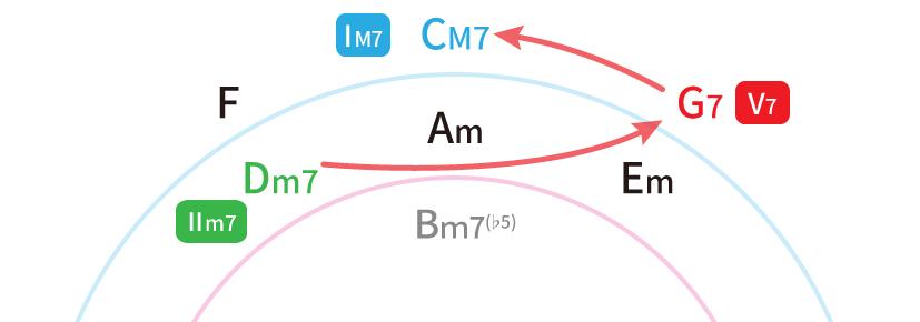五度圏表でトゥーファイブを解説した図:Dm7→G7→CM7