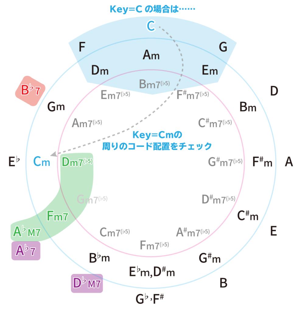 五度圏表でサブドミナントマイナーと関連コードを覚えよう。Key=Cの場合。