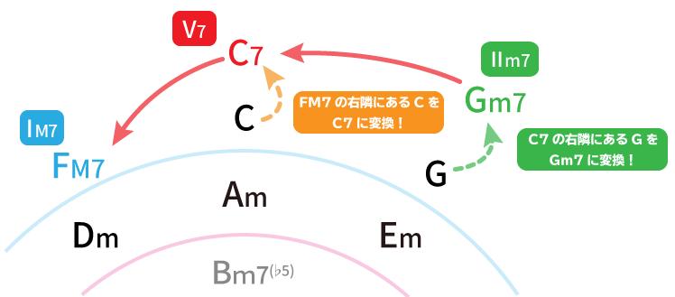 五度圏表でFM7に対するトゥーファイブを解説した図:Gm7→C7→FM7
