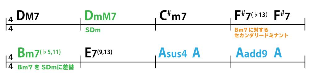 コード進行:DM7→DmM7→C#m7→F#7(♭13)→F#7→Bm7(♭5,11)→E7(9,13)→Asus4→A→Aadd9→A