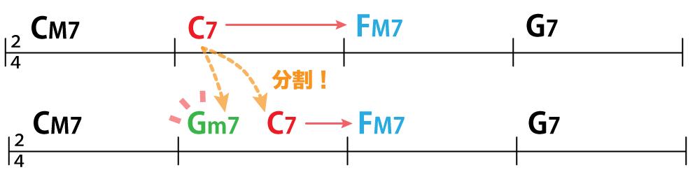コード譜:CM7→C7→FM7→G7:分割して差し込み:CM7→Gm7→C7→FM7→G7