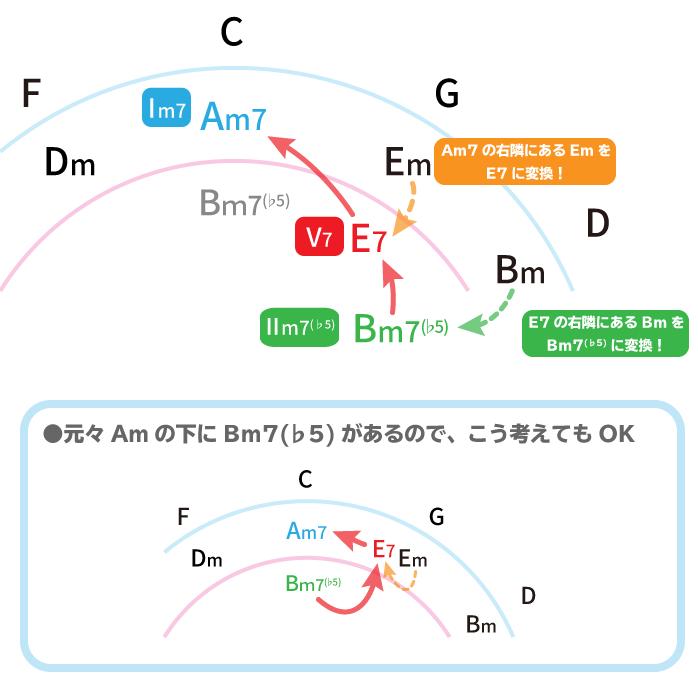 五度圏表でマイナーコードへのトゥーファイブを解説した図:Bm7(♭5)→E7→Am7