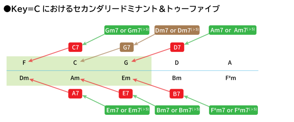 Key=Cにおけるセカンダリードミナント&トゥーファイブのまとめ図