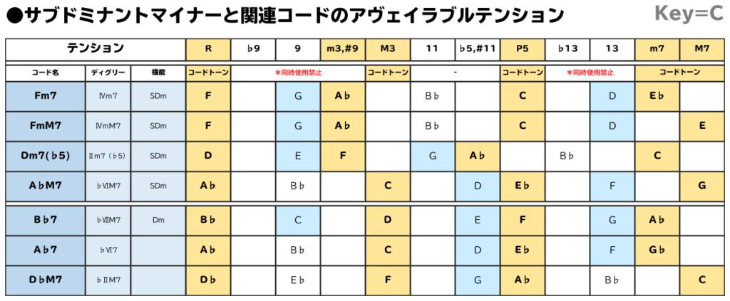 サブドミナントマイナーと関連コードのアヴェイラブルテンション表:Key=C